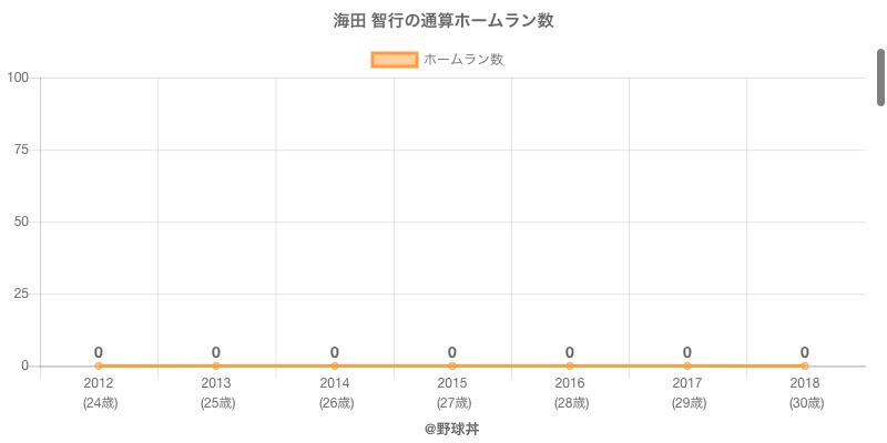#海田 智行の通算ホームラン数