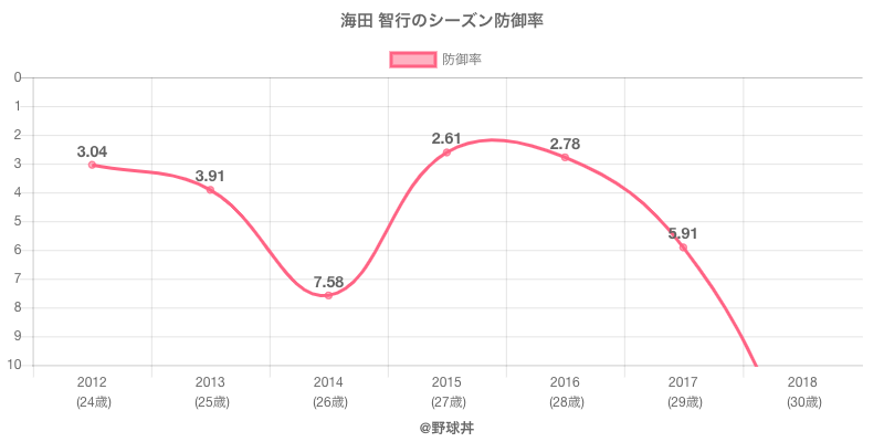 海田 智行のシーズン防御率