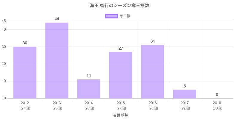 #海田 智行のシーズン奪三振数