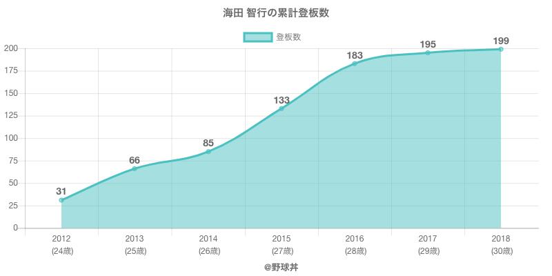 #海田 智行の累計登板数