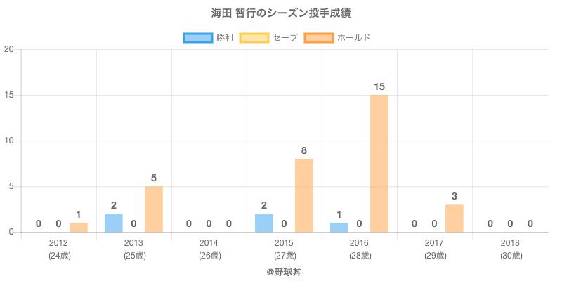 #海田 智行のシーズン投手成績
