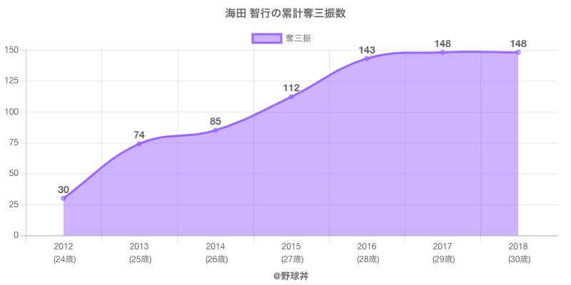 #海田 智行の累計奪三振数