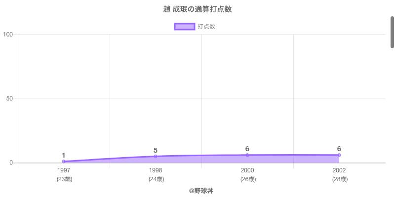 #趙 成珉の通算打点数