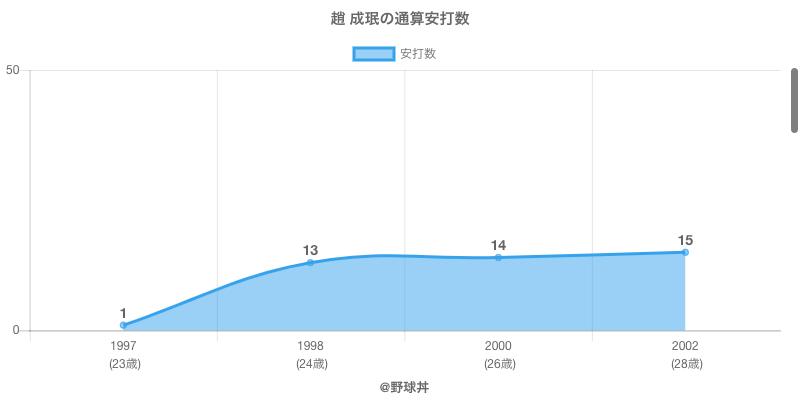 #趙 成珉の通算安打数