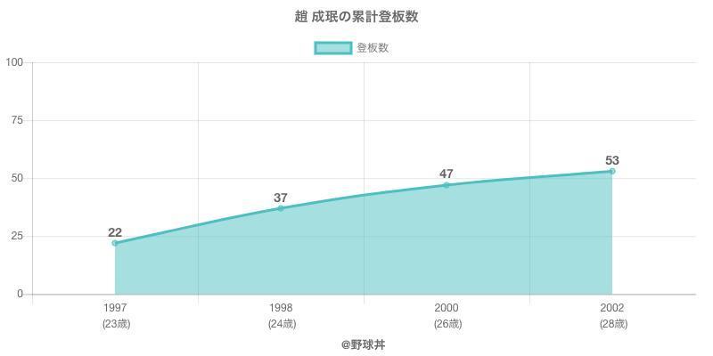 #趙 成珉の累計登板数