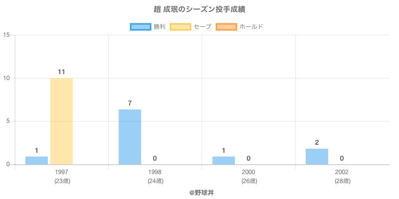 #趙 成珉のシーズン投手成績