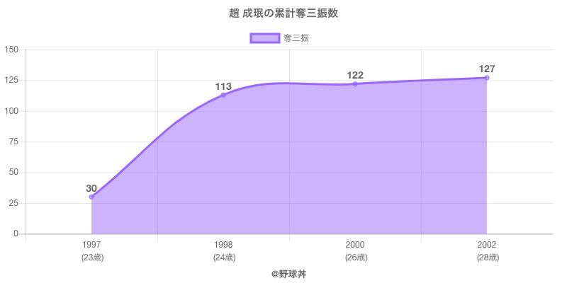 #趙 成珉の累計奪三振数