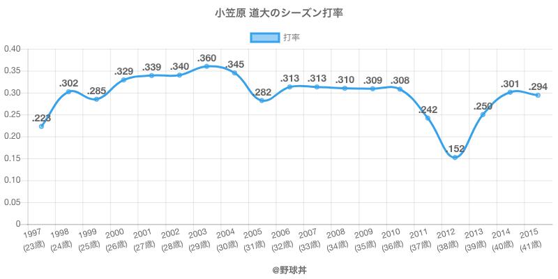 小笠原 道大のシーズン打率