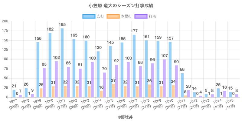 #小笠原 道大のシーズン打撃成績