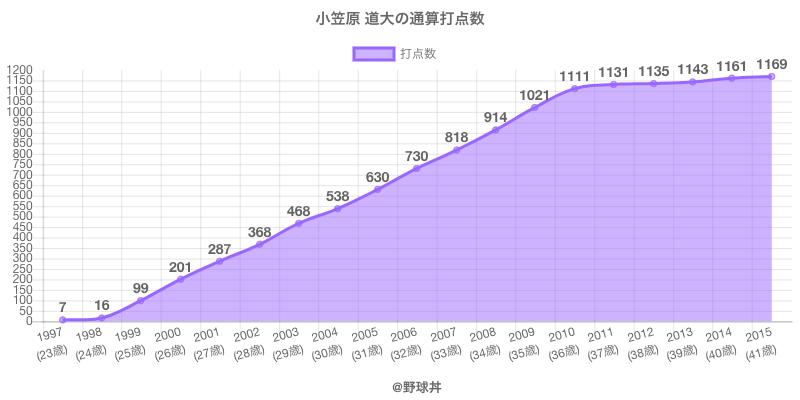 #小笠原 道大の通算打点数