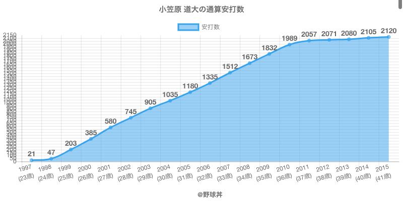 #小笠原 道大の通算安打数