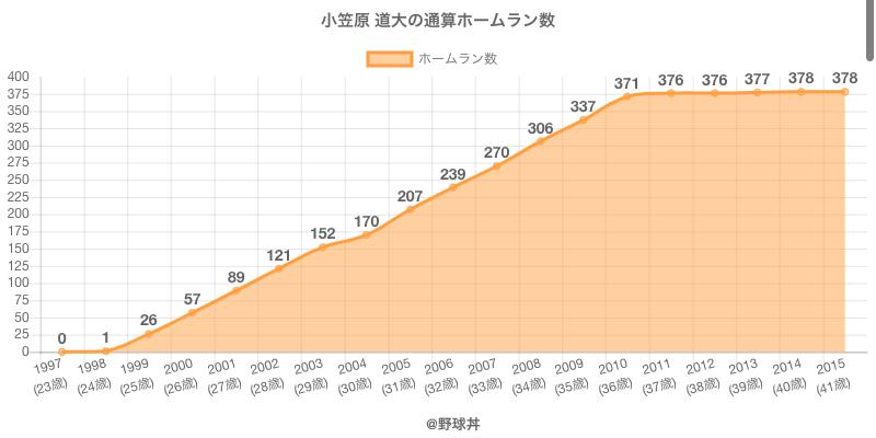 #小笠原 道大の通算ホームラン数
