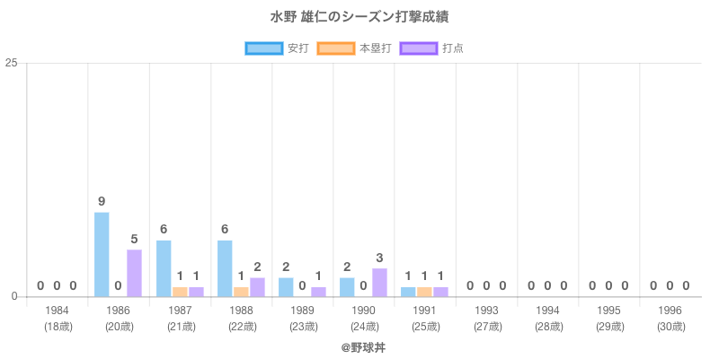 #水野 雄仁のシーズン打撃成績