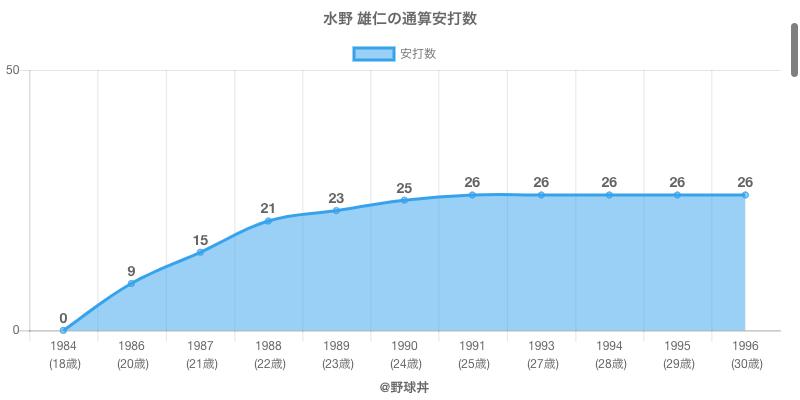 #水野 雄仁の通算安打数