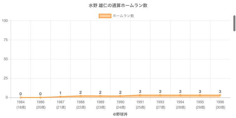 #水野 雄仁の通算ホームラン数