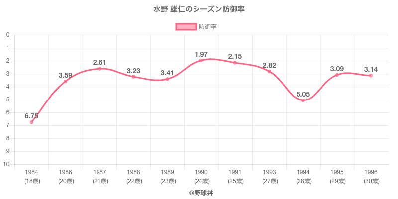 水野 雄仁のシーズン防御率