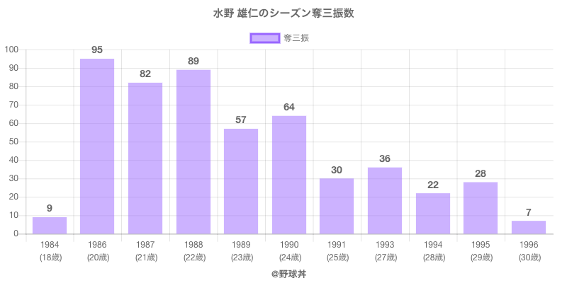 #水野 雄仁のシーズン奪三振数