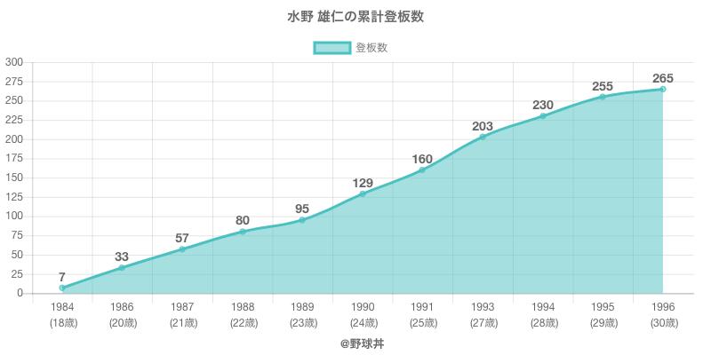 #水野 雄仁の累計登板数