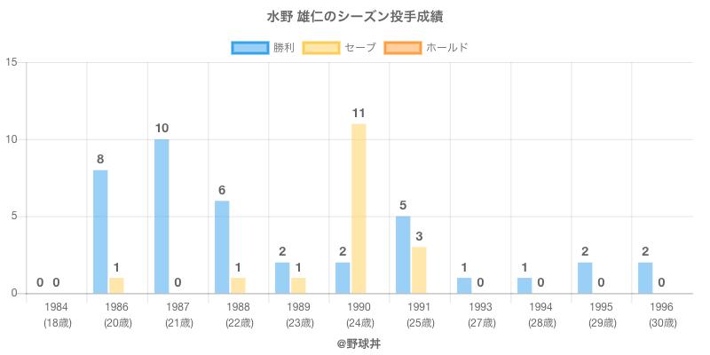 #水野 雄仁のシーズン投手成績