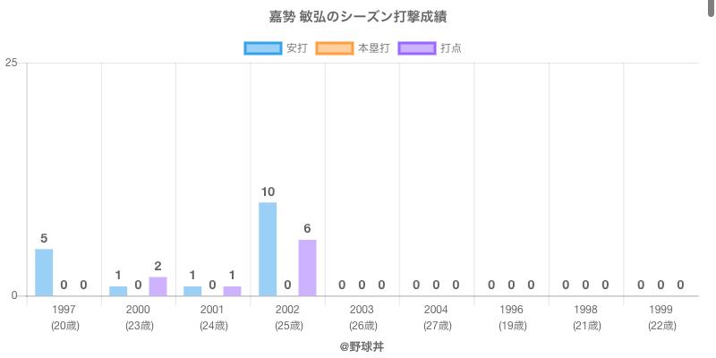#嘉㔟 敏弘のシーズン打撃成績