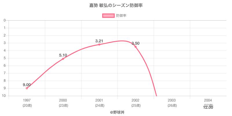 嘉㔟 敏弘のシーズン防御率