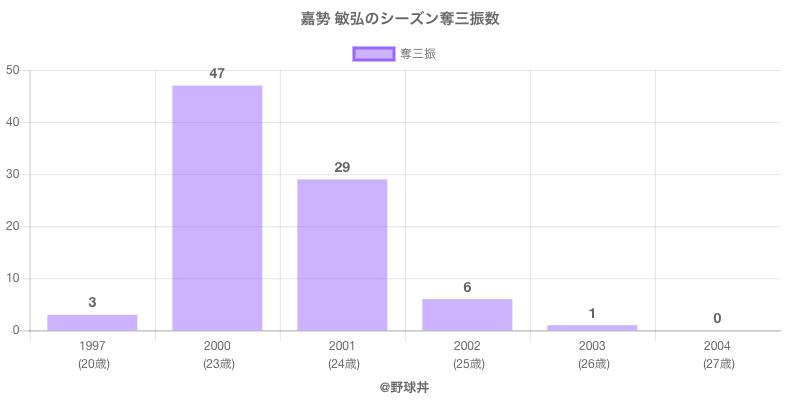 #嘉㔟 敏弘のシーズン奪三振数