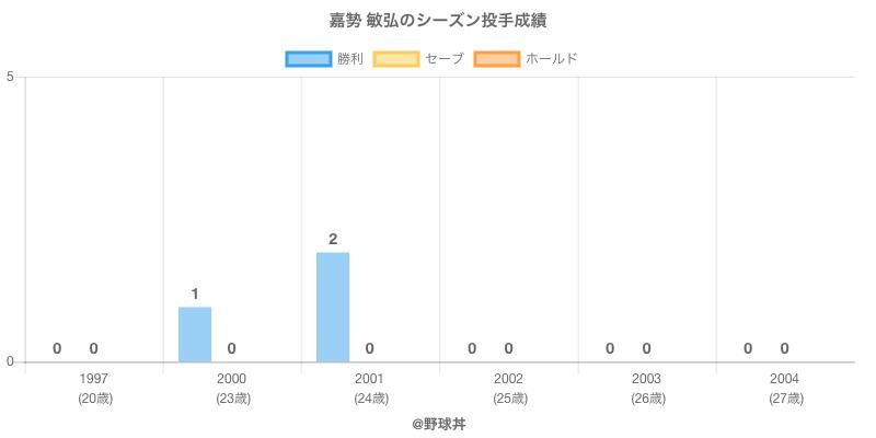 #嘉㔟 敏弘のシーズン投手成績