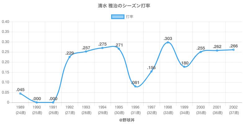 清水 雅治のシーズン打率
