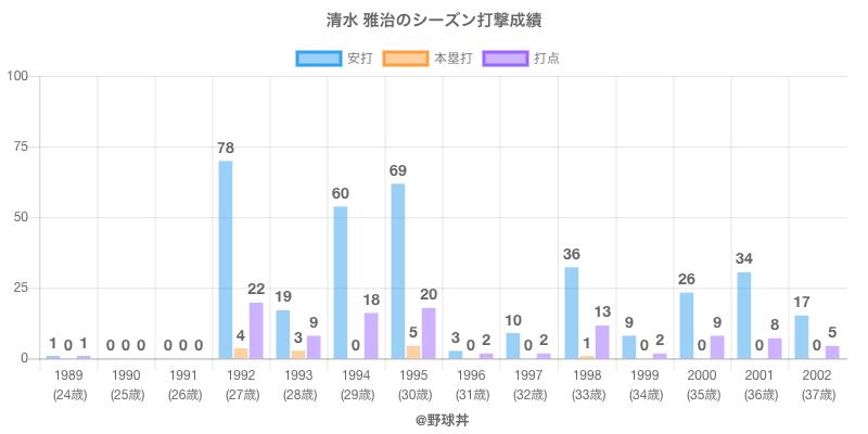 #清水 雅治のシーズン打撃成績
