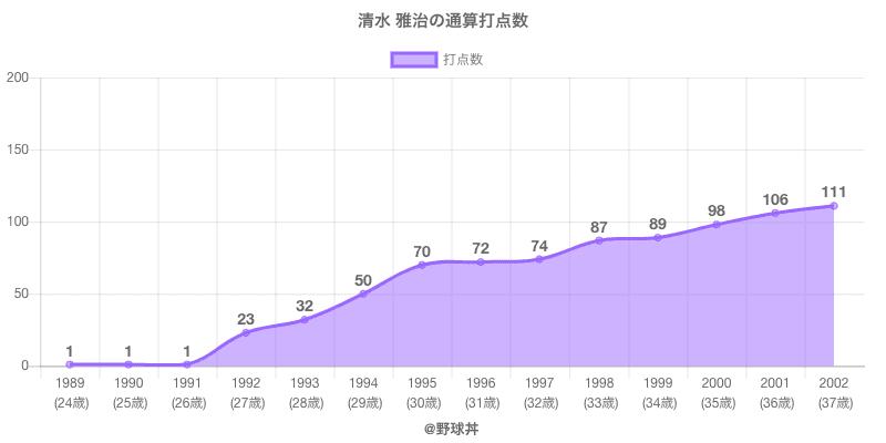 #清水 雅治の通算打点数