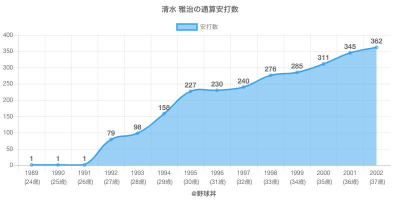 #清水 雅治の通算安打数
