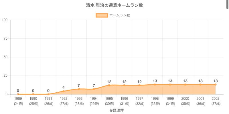 #清水 雅治の通算ホームラン数