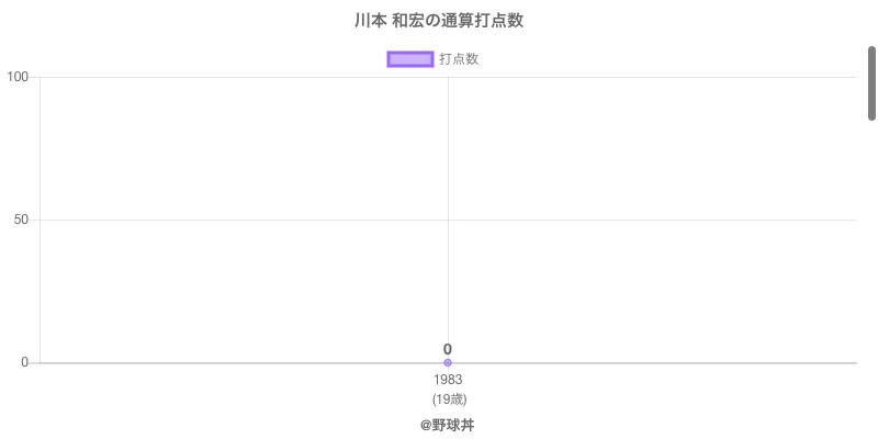 #川本 和宏の通算打点数
