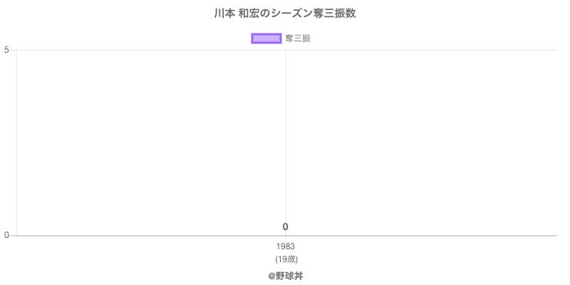 #川本 和宏のシーズン奪三振数