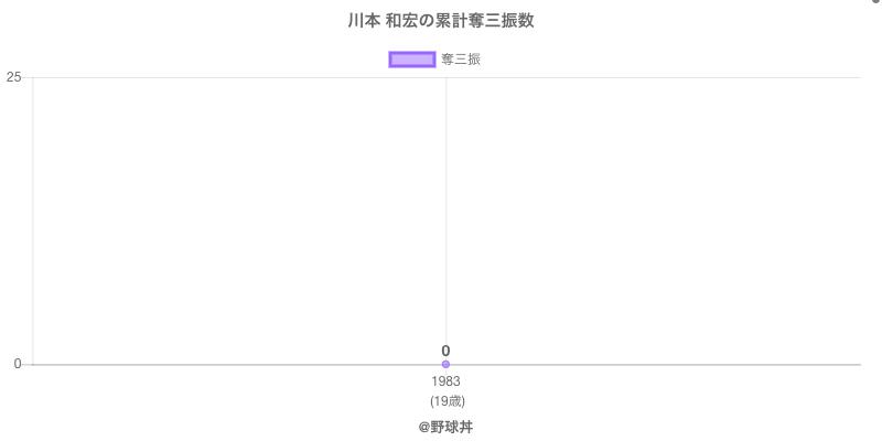 #川本 和宏の累計奪三振数