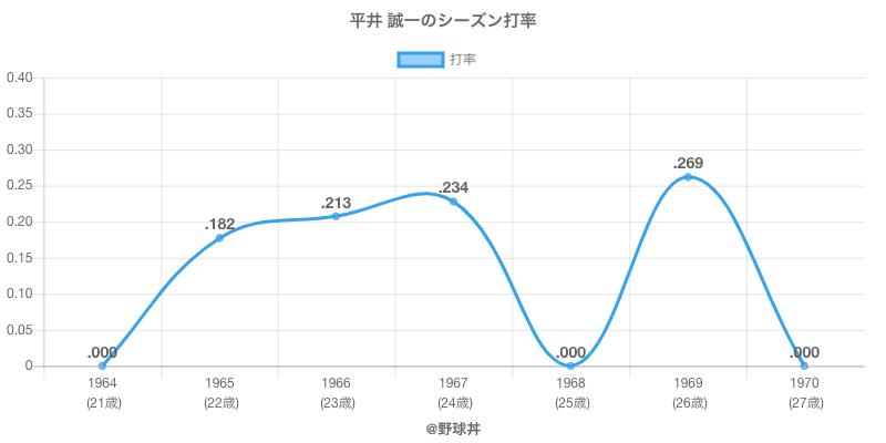 平井 誠一のシーズン打率