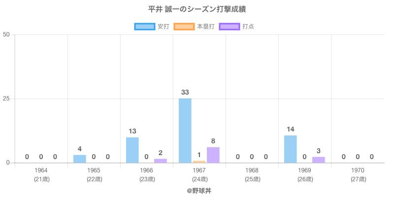 #平井 誠一のシーズン打撃成績