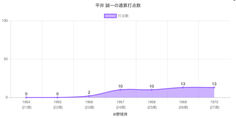 #平井 誠一の通算打点数