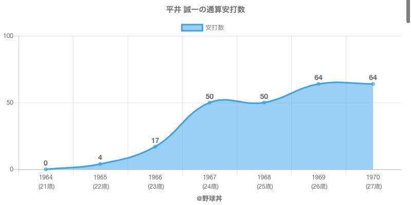 #平井 誠一の通算安打数