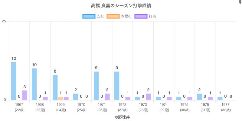 #高橋 良昌のシーズン打撃成績