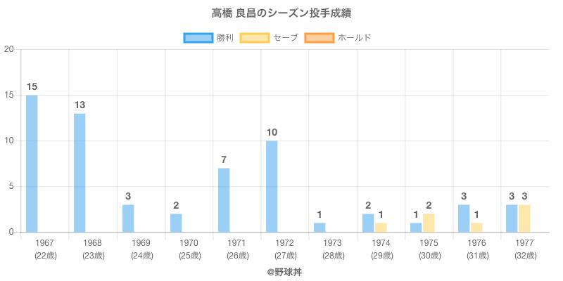 #高橋 良昌のシーズン投手成績
