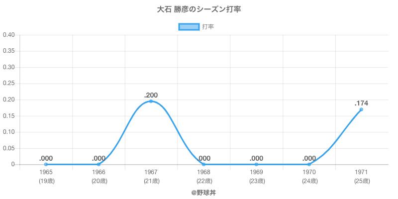 大石 勝彦のシーズン打率
