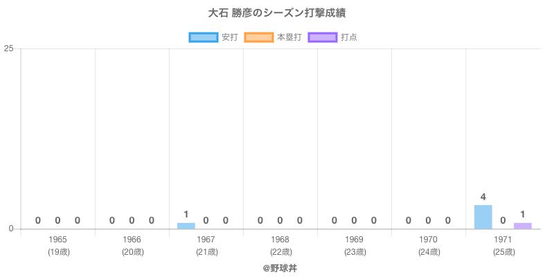 #大石 勝彦のシーズン打撃成績