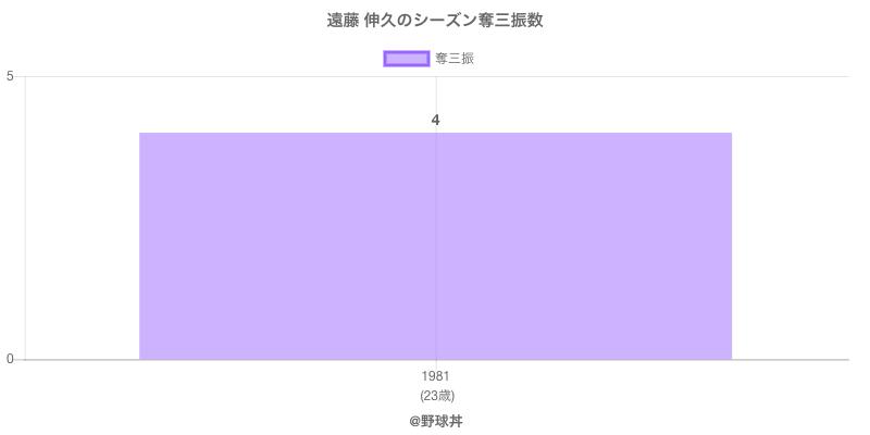#遠藤 伸久のシーズン奪三振数