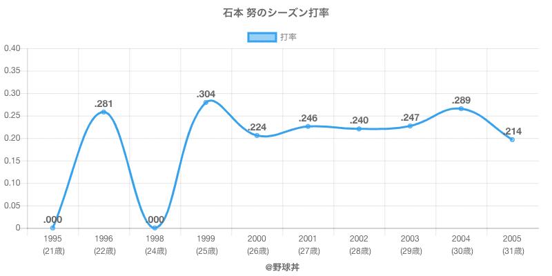 石本 努のシーズン打率