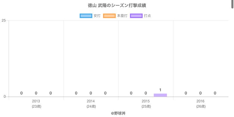 #徳山 武陽のシーズン打撃成績
