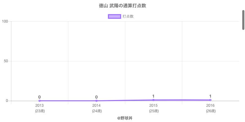 #徳山 武陽の通算打点数