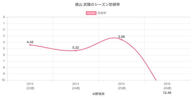 徳山 武陽のシーズン防御率