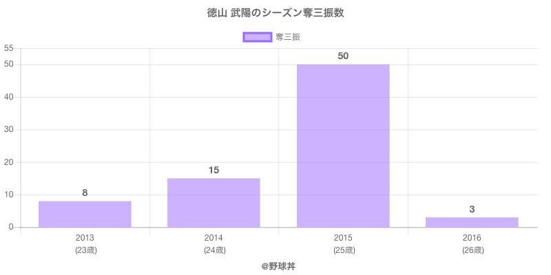 #徳山 武陽のシーズン奪三振数