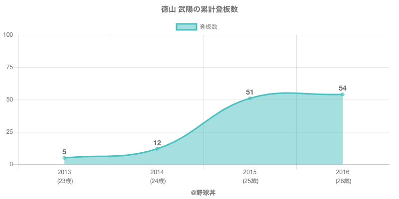 #徳山 武陽の累計登板数